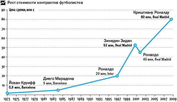 Рост зарплат футболистов за 36 лет