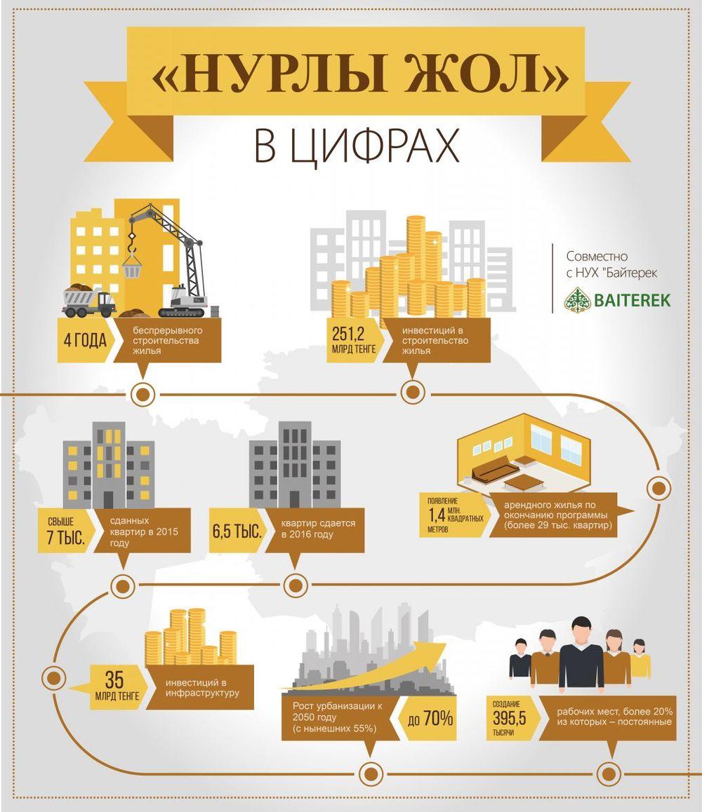 Как приобрести квартиру в Казахстане? - Yvision.kz  Мы Ищем Квартиру
