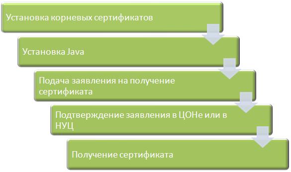 Работа с ЭЦП на портале «электронного правительства» - Yvision.kz
