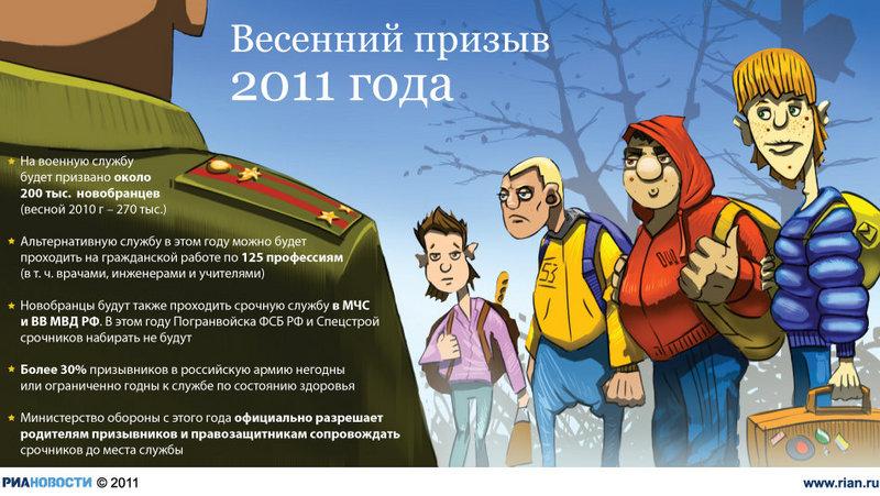 инфографика РИА Новости http://www.rian.ru/infografika/20110401/359751749.html