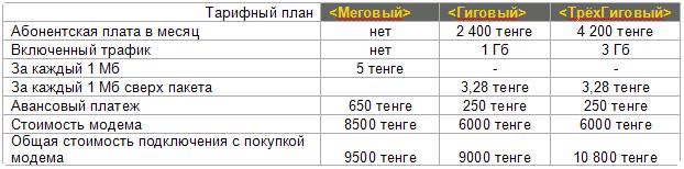 Из блога Рустама Ниязова: сравнительная таблица JET