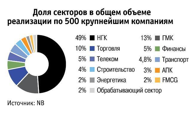 National Business, NB 500, Рейтинг крупнейших компаний Казахстана